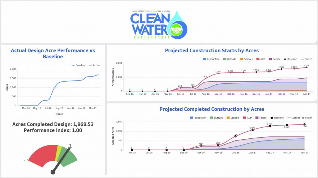 Sample Client Dashboard - Cleanwater Example